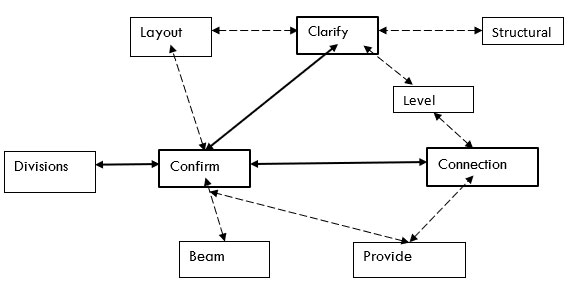 Relationship between themes in RFI