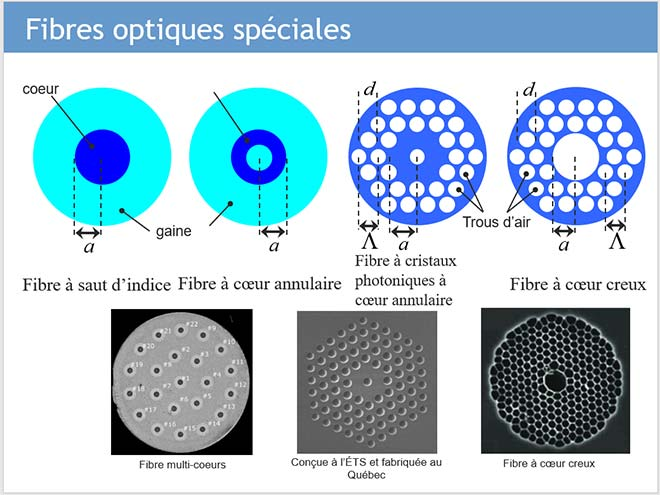 Fibres optiques spéciales