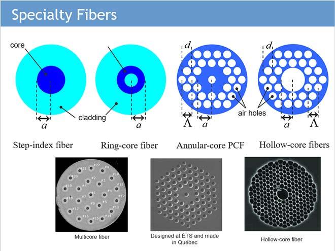 Specialty optic-fibers