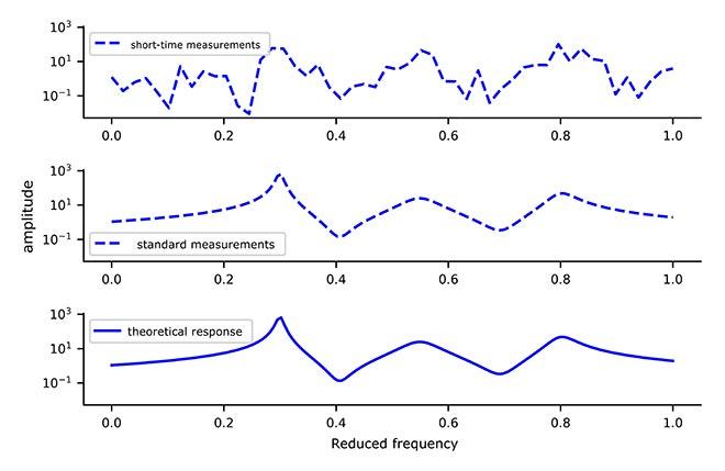Short-term effects of measurements on resonance model performance