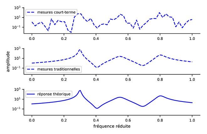Effet des mesures court terme sur la performance du modèle de résonance