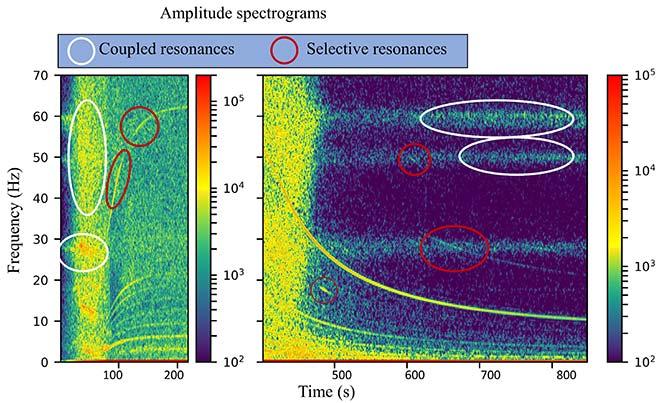 Resonance amplitude spectrograms of turbines
