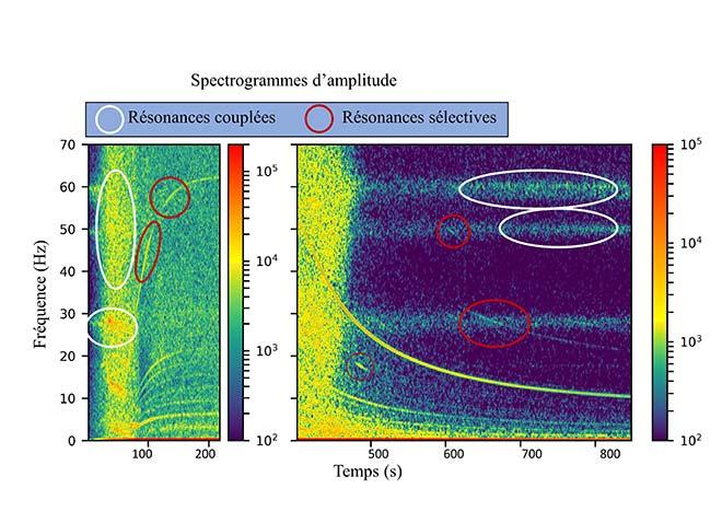 Spectrogrammes d'amplitude de résonance de turbines