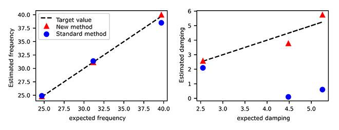 Bayesian modelling technique for turbine vibrations