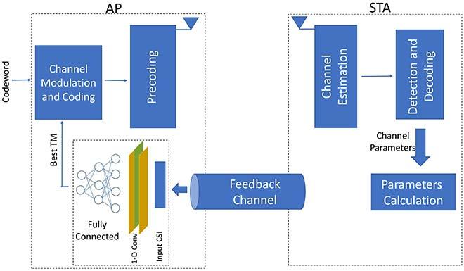 Framework for a link adaptation system