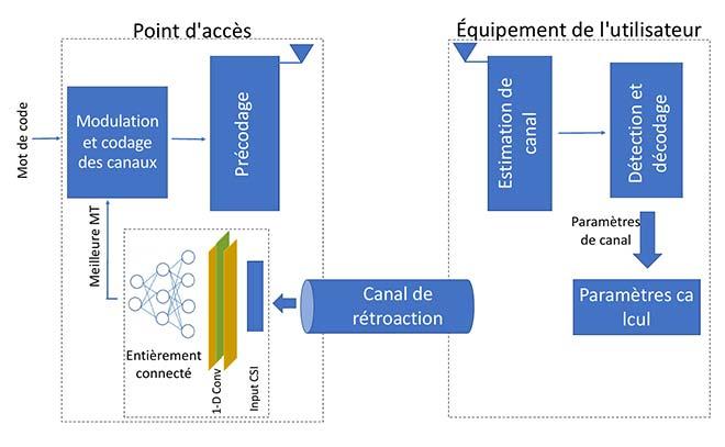 Architecture d'un système d'adaptation de liaisons
