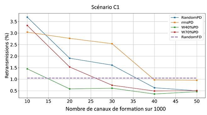 Performance d'un système d'adaptation de liaison