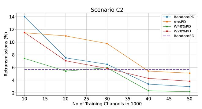 Performance of a link adaptation system