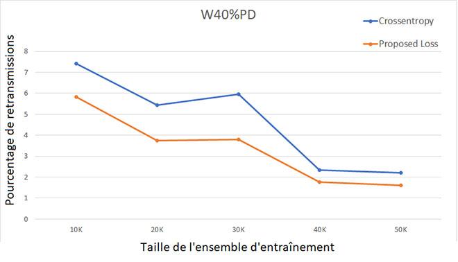 Comparaison entre modèles entraînés par entropie croisée et par fonction de perte