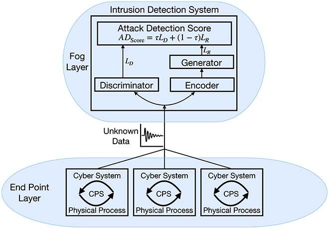 Detection model