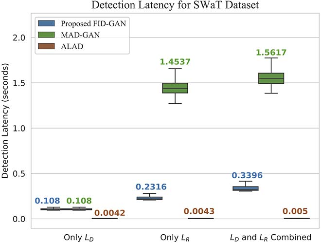 Detection latency