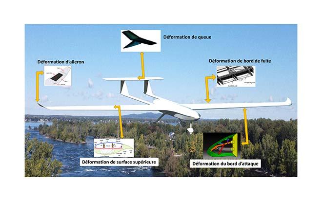 Possibilités de déformation d'un drone
