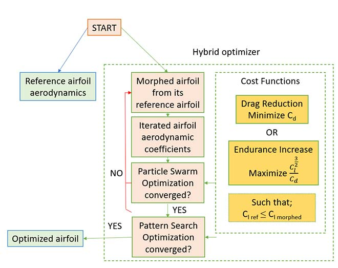 Overview of the optimization process