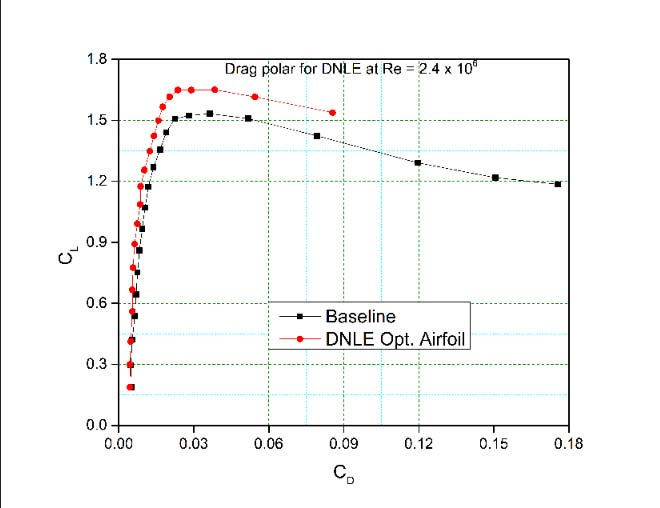 Gain in efficiency with morphing airfoil