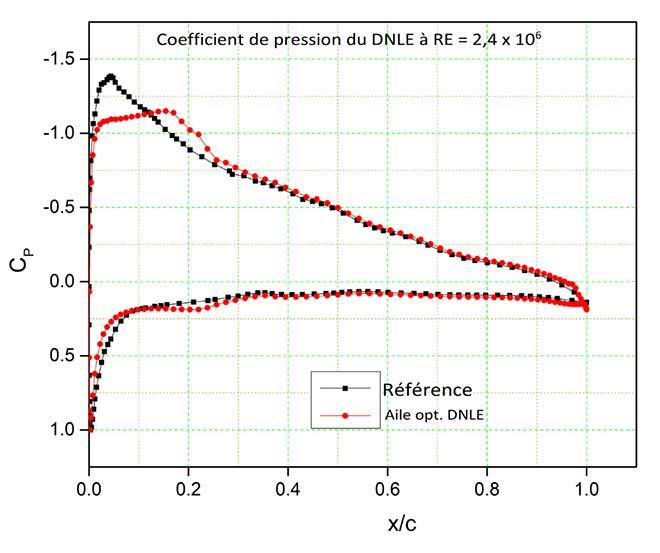 Coefficients de variation de pression de l'aile