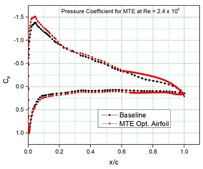Variation of pressure coefficients of airfoil