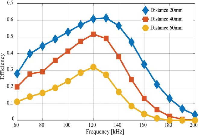 Transmission distance and efficiency of a RWPT