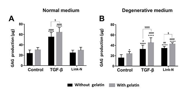 Link N and gelatin