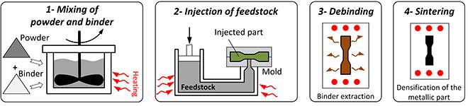 Powder injection molding process