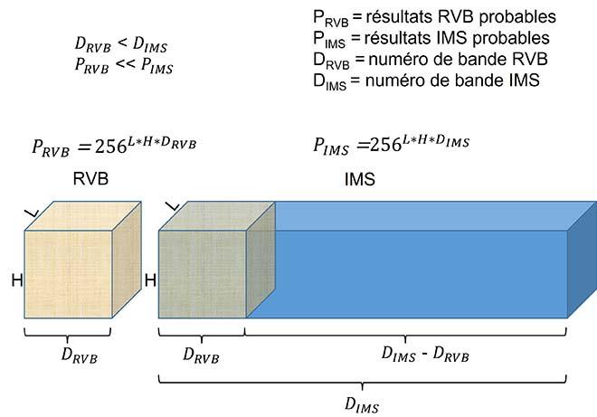 Comparaison entre images RVB et IMS