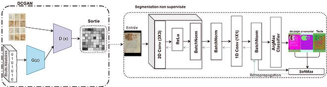 Architecture pour l'analyse des documents historiques.