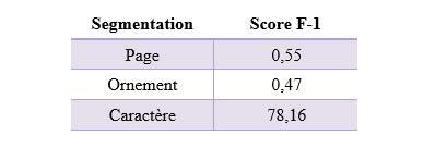 Score F-1